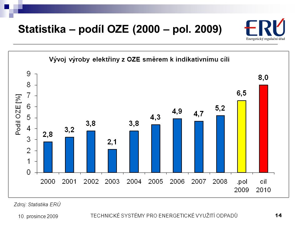 TECHNICKÉ SYSTÉMY PRO ENERGETICKÉ VYUŽITÍ ODPADŮ14 10. prosince 2009 Statistika – podíl OZE (2000 – pol. 2009) Zdroj: Statistika ERÚ Vývoj výroby elek
