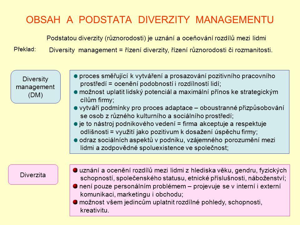OBSAH A PODSTATA DIVERZITY MANAGEMENTU Podstatou diverzity (různorodosti) je uznání a oceňování rozdílů mezi lidmi Diversity management (DM) Překlad: