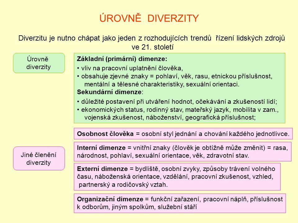 ÚROVNĚ DIVERZITY Diverzitu je nutno chápat jako jeden z rozhodujících trendů řízení lidských zdrojů ve 21. století Úrovně diverzity Základní (primární