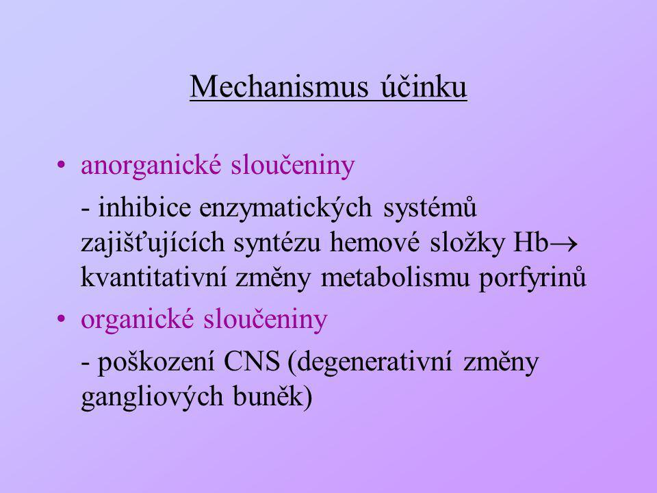 Mechanismus účinku anorganické sloučeniny - inhibice enzymatických systémů zajišťujících syntézu hemové složky Hb  kvantitativní změny metabolismu po