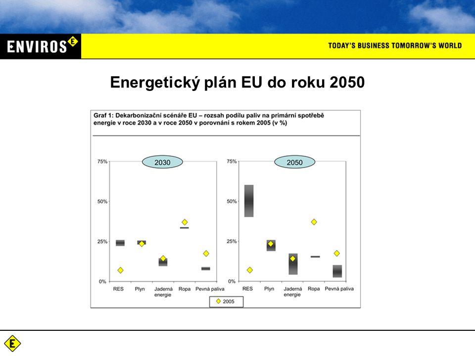 Energetický plán EU do roku 2050