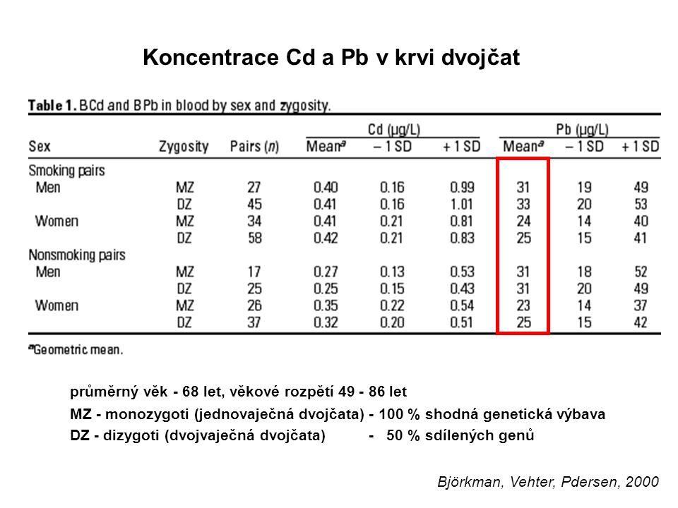 14 Koncentrace Cd a Pb v krvi dvojčat průměrný věk - 68 let, věkové rozpětí 49 - 86 let MZ - monozygoti (jednovaječná dvojčata) - 100 % shodná genetic