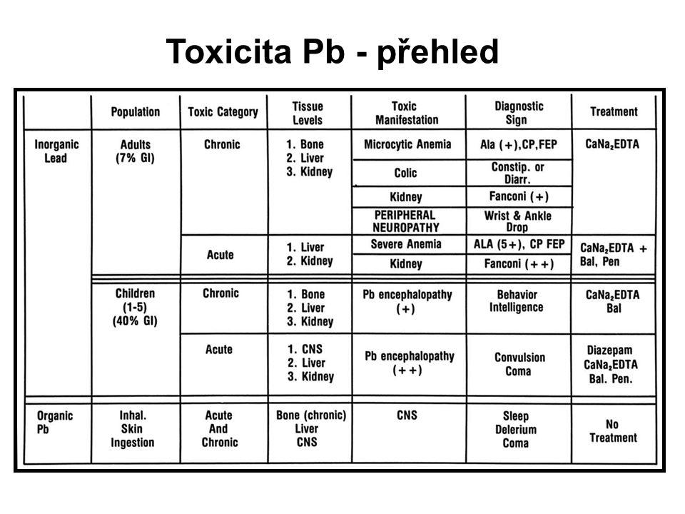 18 Toxicita Pb - přehled