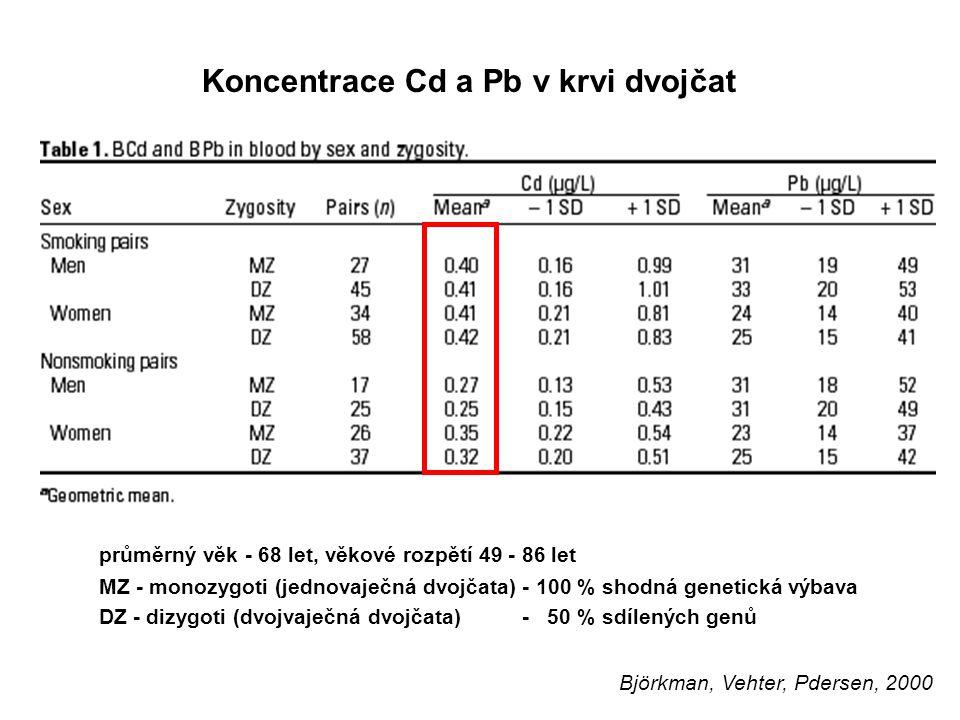7 Koncentrace Cd a Pb v krvi dvojčat průměrný věk - 68 let, věkové rozpětí 49 - 86 let MZ - monozygoti (jednovaječná dvojčata) - 100 % shodná genetick