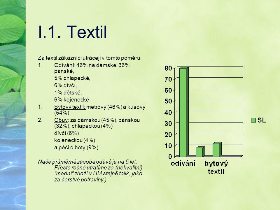 I.1. Textil Za textil zákazníci utrácejí v tomto poměru: 1.Odívání: 46% na dámské, 36% pánské, 5% chlapecké, 6% dívčí, 1% dětské, 6% kojenecké 1.Bytov
