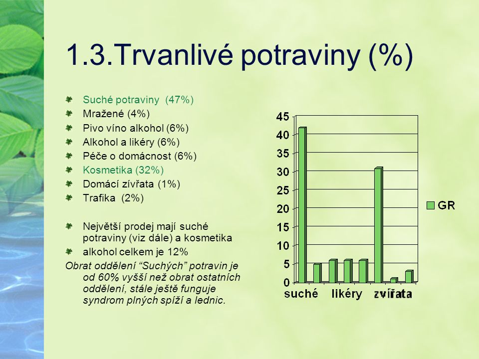 1.3.Trvanlivé potraviny (%) Suché potraviny (47%) Mražené (4%) Pivo víno alkohol (6%) Alkohol a likéry (6%) Péče o domácnost (6%) Kosmetika (32%) Domá