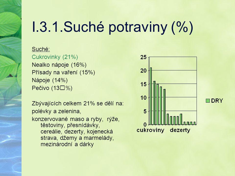 I.3.1.Suché potraviny (%) Suché: Cukrovinky (21%) Nealko nápoje (16%) Přísady na vaření (15%) Nápoje (14%) Pečivo (13%) Zbývajících celkem 21% se dělí