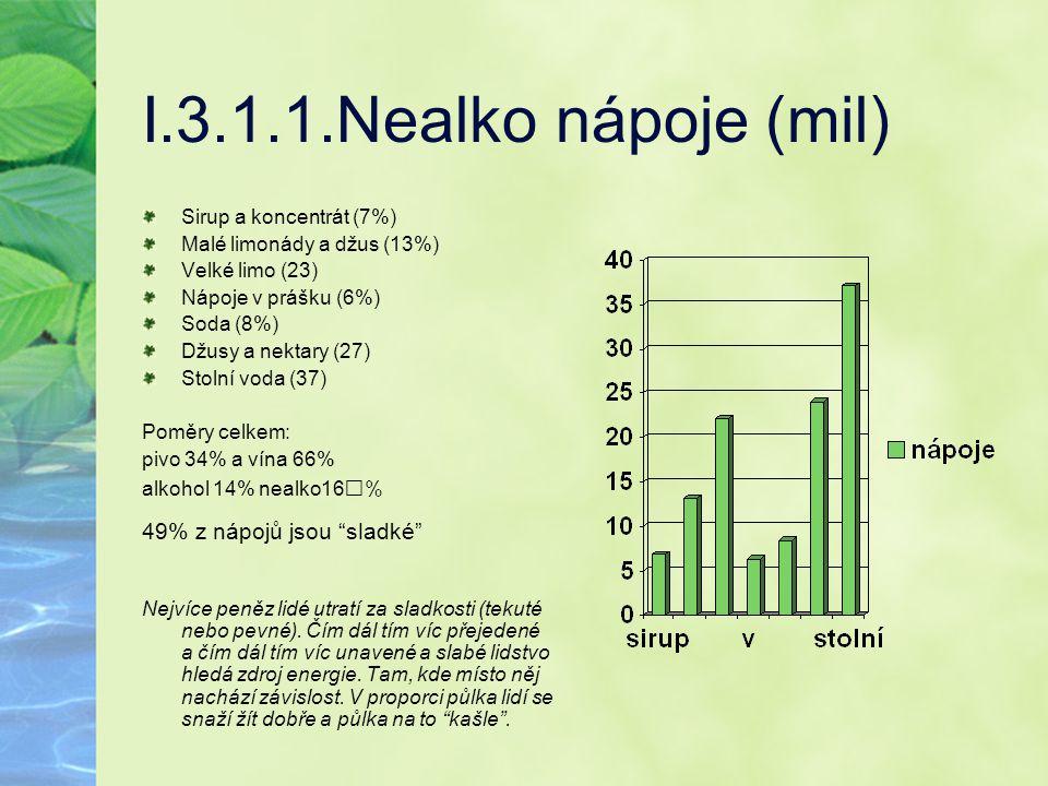 I.3.1.1.Nealko nápoje (mil) Sirup a koncentrát (7%) Malé limonády a džus (13%) Velké limo (23) Nápoje v prášku (6%) Soda (8%) Džusy a nektary (27) Sto
