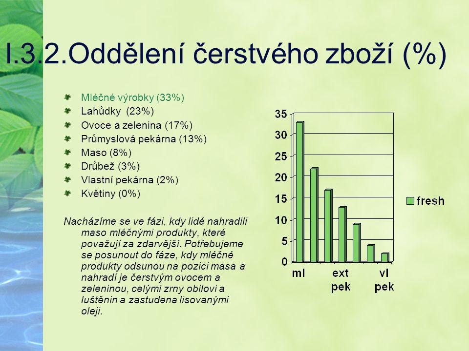 I.3.2.Oddělení čerstvého zboží (%) Mléčné výrobky (33%) Lahůdky (23%) Ovoce a zelenina (17%) Průmyslová pekárna (13%) Maso (8%) Drůbež (3%) Vlastní pe