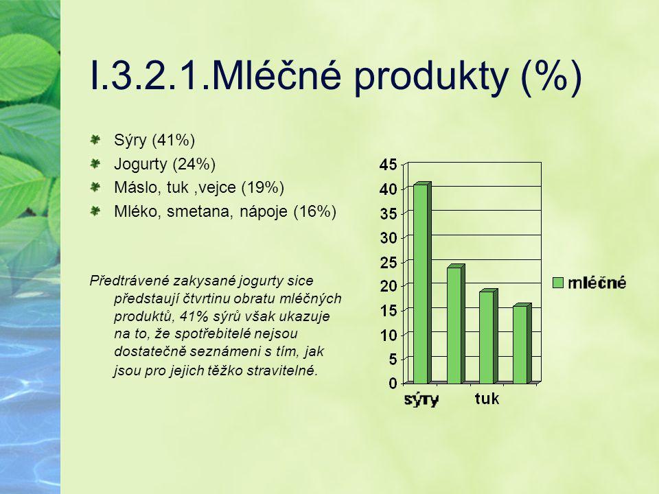 I.3.2.1.Mléčné produkty (%) Sýry (41%) Jogurty (24%) Máslo, tuk,vejce (19%) Mléko, smetana, nápoje (16%) Předtrávené zakysané jogurty sice předstaují