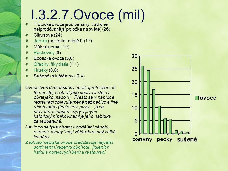 I.3.2.7.Ovoce (mil) Tropické ovoce jsou banány, tradičně nejprodávanější položka na světě) (26) Citrusové (24) Jablka (na třetím místě !) (17) Měkké o