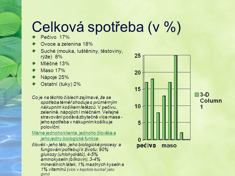 Celková spotřeba (v %) Pečivo 17% Ovoce a zelenina 18% Suché (mouka, luštěniny, těstoviny, rýže) 8% Mléčné 13% Maso 17% Nápoje 25% Ostatní (tuky) 2% C