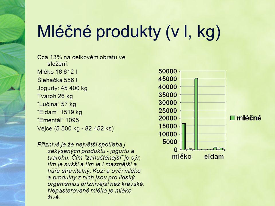 """Mléčné produkty (v l, kg) Cca 13% na celkovém obratu ve složení: Mléko 16 612 l Šlehačka 556 l Jogurty: 45 400 kg Tvaroh 26 kg """"Lučina"""" 57 kg """"Eidam"""""""