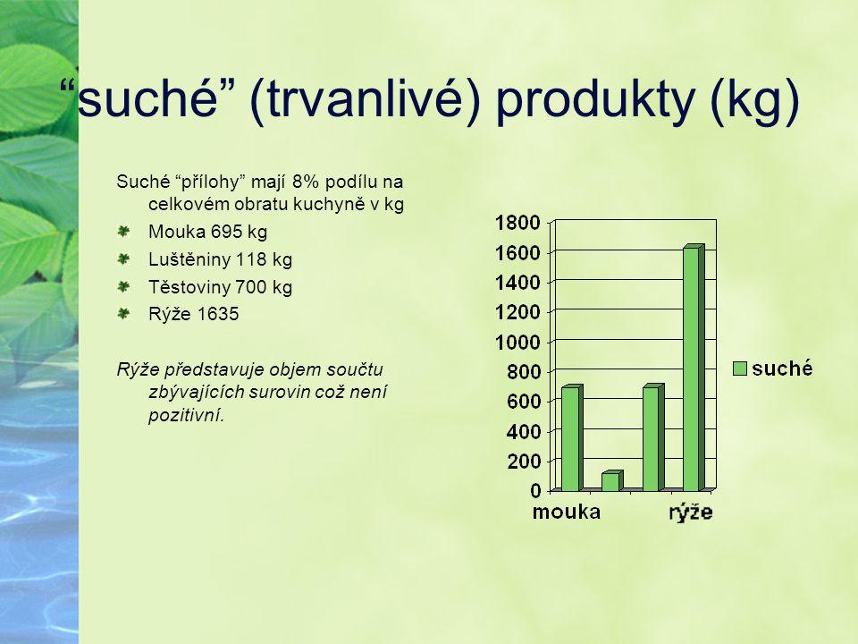 """""""suché"""" (trvanlivé) produkty (kg) Suché """"přílohy"""" mají 8% podílu na celkovém obratu kuchyně v kg Mouka 695 kg Luštěniny 118 kg Těstoviny 700 kg Rýže 1"""