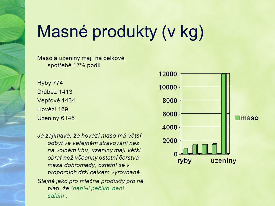 Masné produkty (v kg) Maso a uzeniny mají na celkové spotřebě 17% podíl Ryby 774 Drůbez 1413 Vepřové 1434 Hovězí 169 Uzeniny 6145 Je zajímavé, že hově