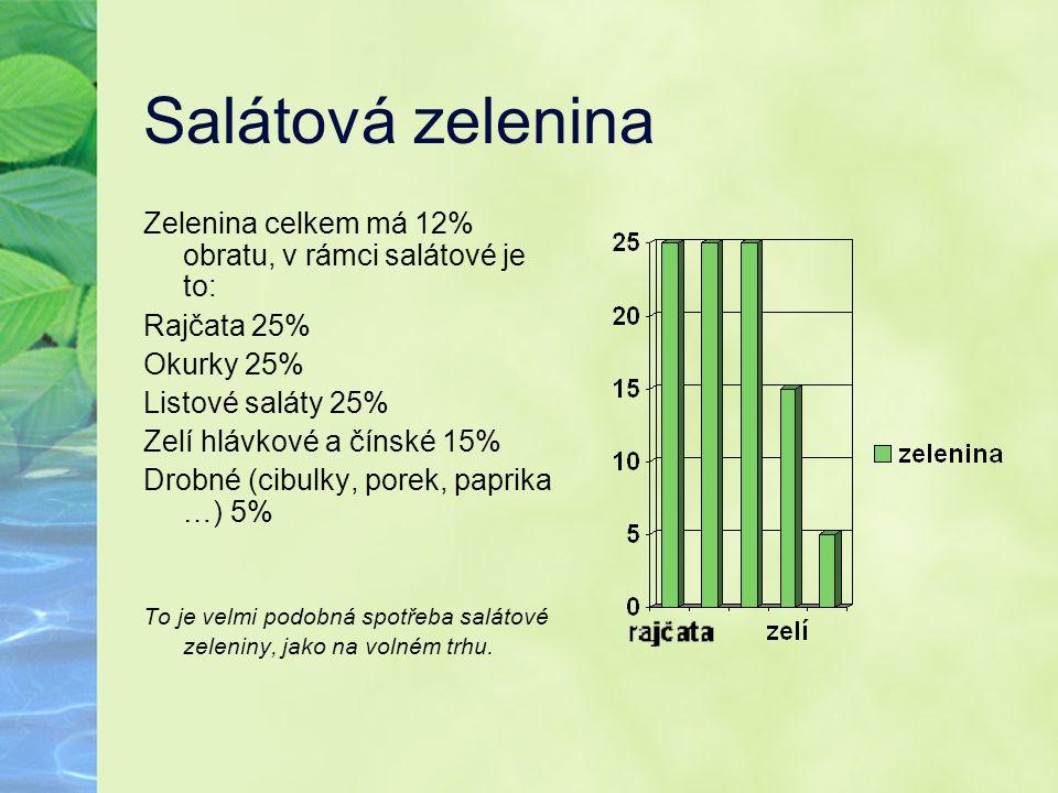 Salátová zelenina Zelenina celkem má 12% obratu, v rámci salátové je to: Rajčata 25% Okurky 25% Listové saláty 25% Zelí hlávkové a čínské 15% Drobné (