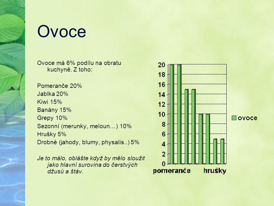Ovoce Ovoce má 6% podílu na obratu kuchyně. Z toho: Pomeranče 20% Jablka 20% Kiwi 15% Banány 15% Grepy 10% Sezonní (merunky, meloun…) 10% Hrušky 5% Dr