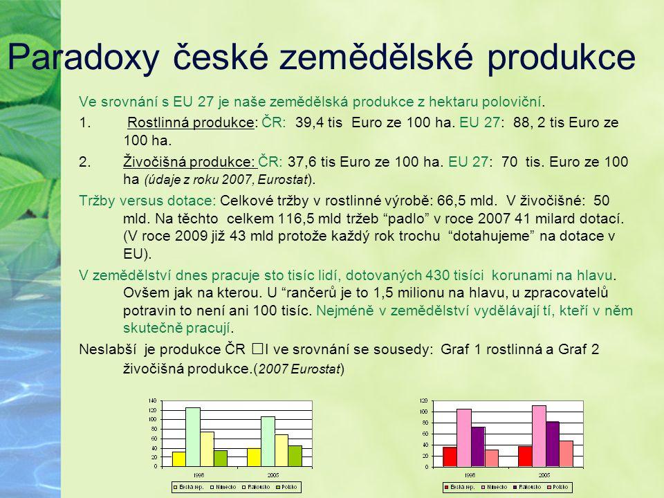Paradoxy české zemědělské produkce Ve srovnání s EU 27 je naše zemědělská produkce z hektaru poloviční. 1. Rostlinná produkce: ČR: 39,4 tis Euro ze 10
