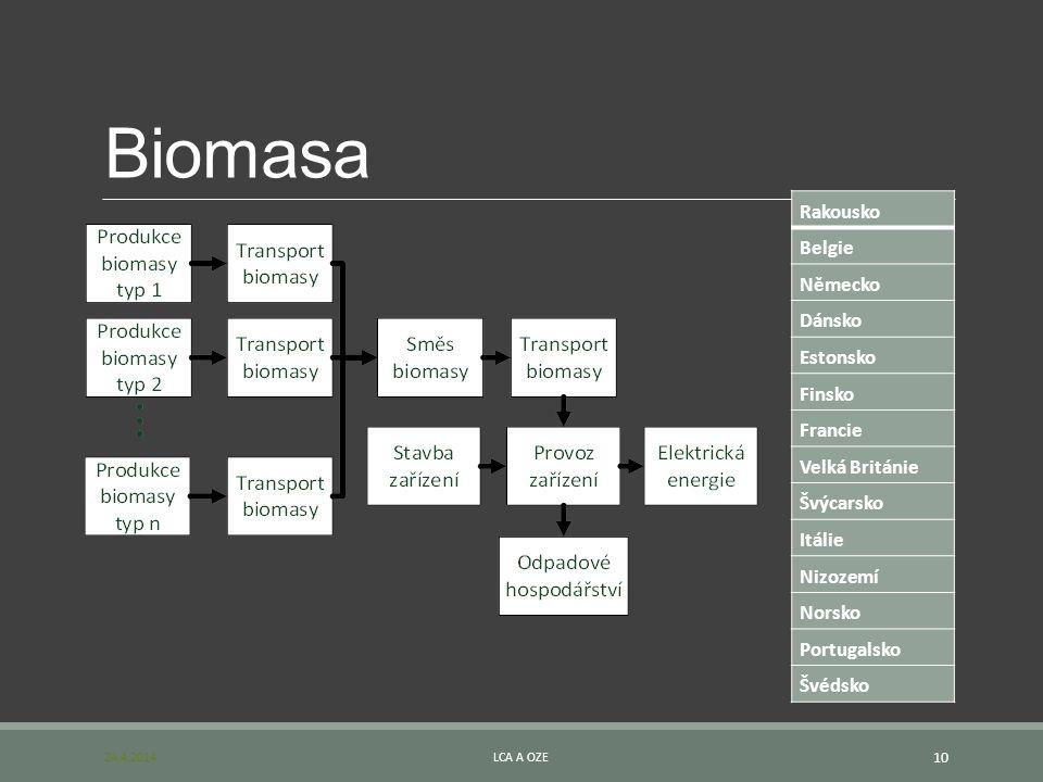 Biomasa 24.4.2014LCA A OZE 10 Rakousko Belgie Německo Dánsko Estonsko Finsko Francie Velká Británie Švýcarsko Itálie Nizozemí Norsko Portugalsko Švéds