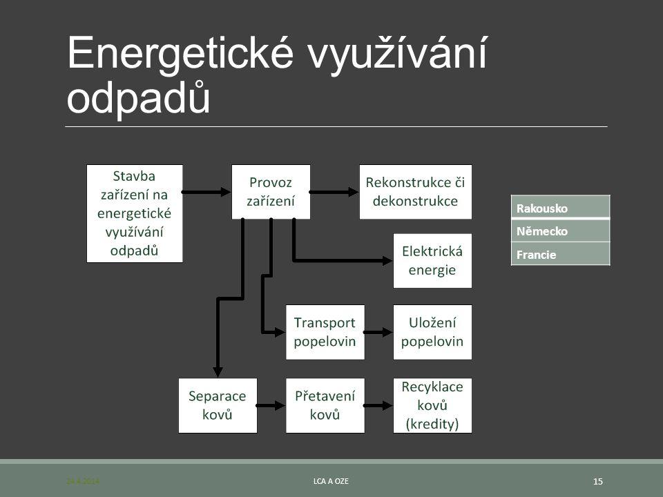 Energetické využívání odpadů 24.4.2014LCA A OZE 15 Rakousko Německo Francie