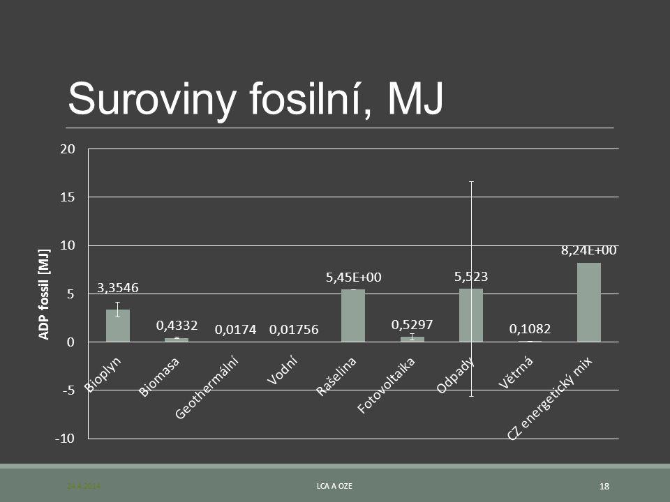 Suroviny fosilní, MJ 24.4.2014LCA A OZE 18