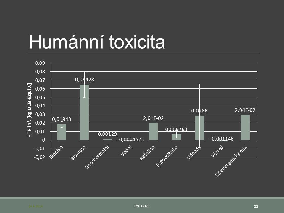 Humánní toxicita 24.4.2014LCA A OZE 23