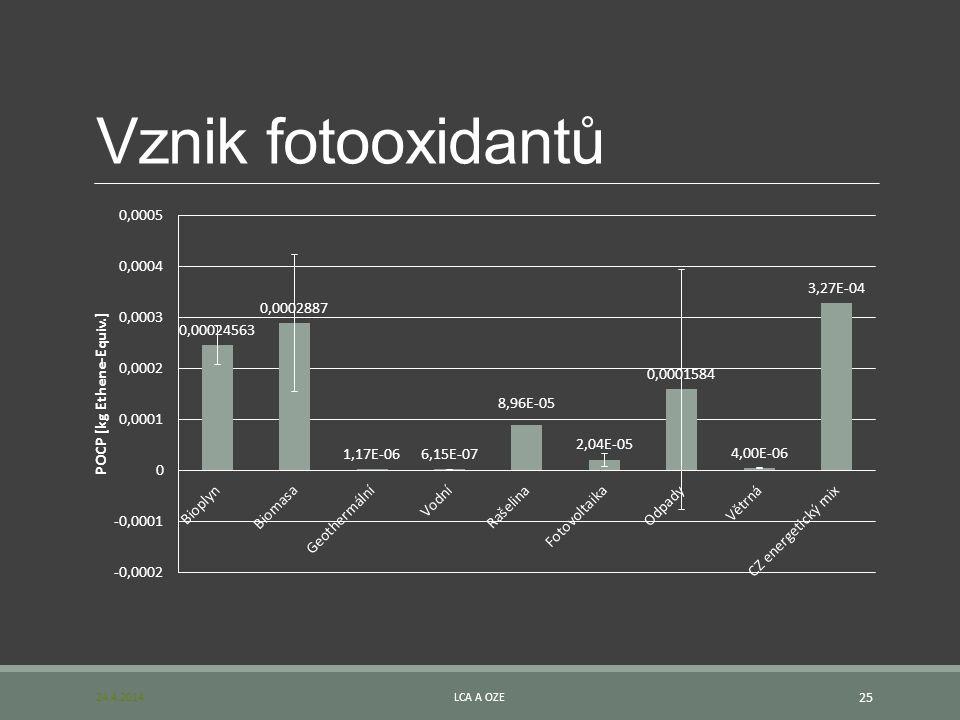 Vznik fotooxidantů 24.4.2014LCA A OZE 25