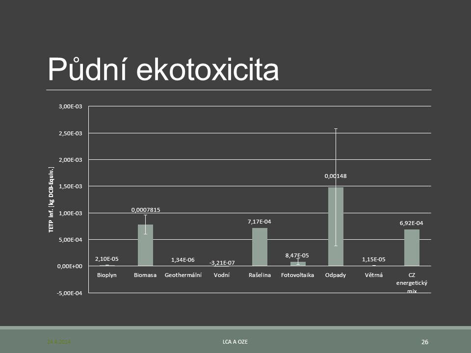 Půdní ekotoxicita 24.4.2014LCA A OZE 26