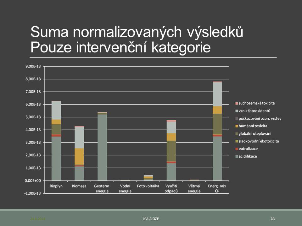 Suma normalizovaných výsledků Pouze intervenční kategorie 24.4.2014LCA A OZE 28