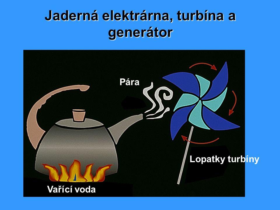 Jaderná elektrárna, turbína a generátor Lopatky turbíny Vařící voda Pára
