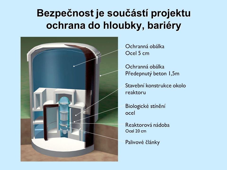 Bezpečnost je součástí projektu ochrana do hloubky, bariéry Ochranná obálka Ocel 5 cm Ochranná obálka Předepnutý beton 1,5m Stavební konstrukce okolo