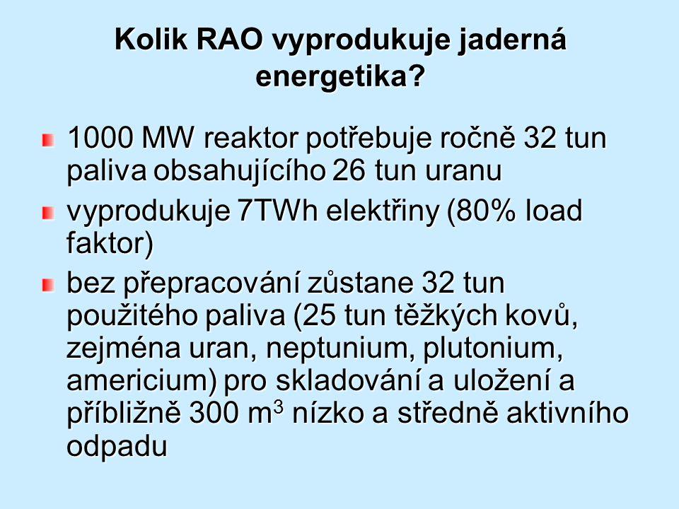 Kolik RAO vyprodukuje jaderná energetika? 1000 MW reaktor potřebuje ročně 32 tun paliva obsahujícího 26 tun uranu vyprodukuje 7TWh elektřiny (80% load