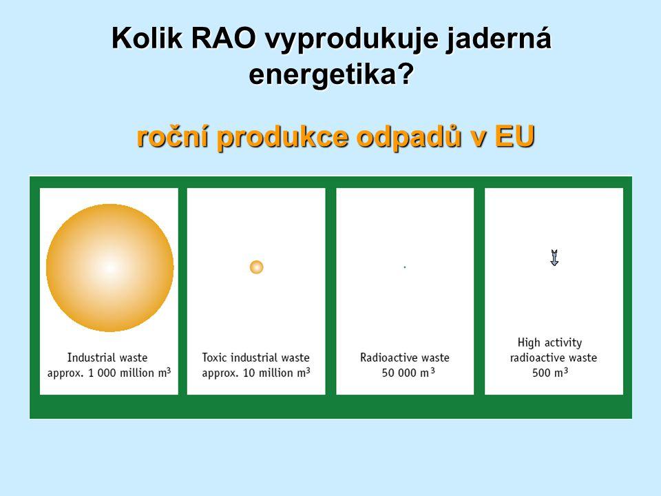 Kolik RAO vyprodukuje jaderná energetika? roční produkce odpadů v EU