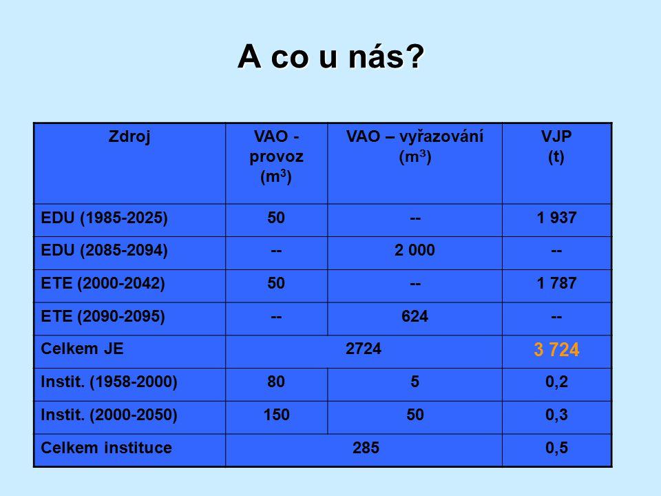 A co u nás? ZdrojVAO - provoz (m 3 ) VAO – vyřazování (m 3 ) VJP (t) EDU (1985-2025)50--1 937 EDU (2085-2094)--2 000-- ETE (2000-2042)50--1 787 ETE (2