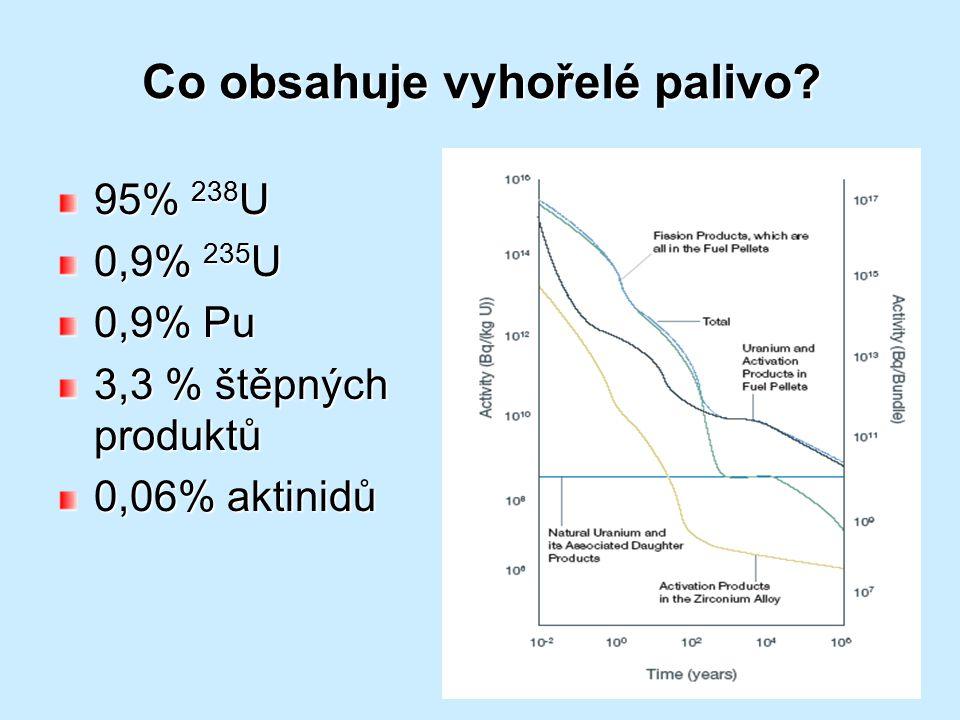 Co obsahuje vyhořelé palivo? 95% 238 U 0,9% 235 U 0,9% Pu 3,3 % štěpných produktů 0,06% aktinidů