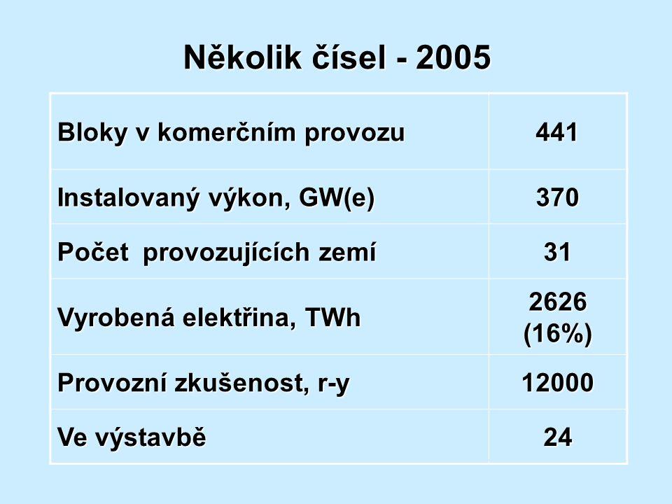 Několik čísel - 2005 Bloky v komerčním provozu 441 Instalovaný výkon, GW(e) 370 Počet provozujících zemí 31 Vyrobená elektřina, TWh 2626 (16%) Provozn