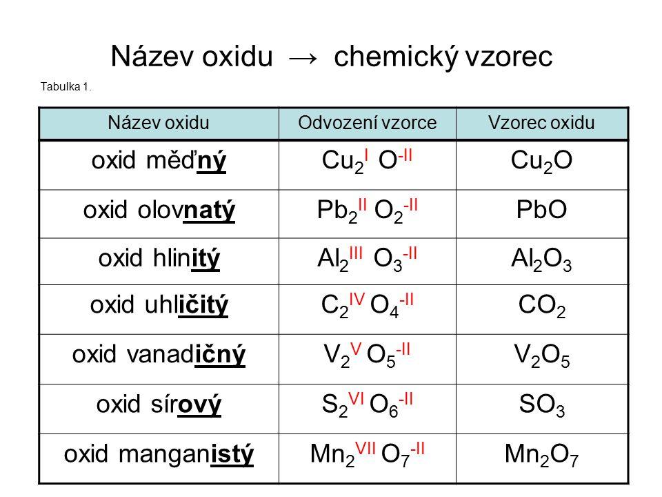 Název oxidu → chemický vzorec Tabulka 1. Název oxiduOdvození vzorceVzorec oxidu Mn 2 O 7 Mn 2 VII O 7 -II oxid manganistý SO 3 S 2 VI O 6 -II oxid sír