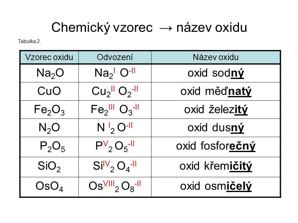 Chemický vzorec → název oxidu Tabulka 2. Vzorec oxiduOdvozeníNázev oxidu oxid osmičelýOs VIII 2 O 8 -II OsO 4 oxid křemičitýSi IV 2 O 4 -II SiO 2 oxid
