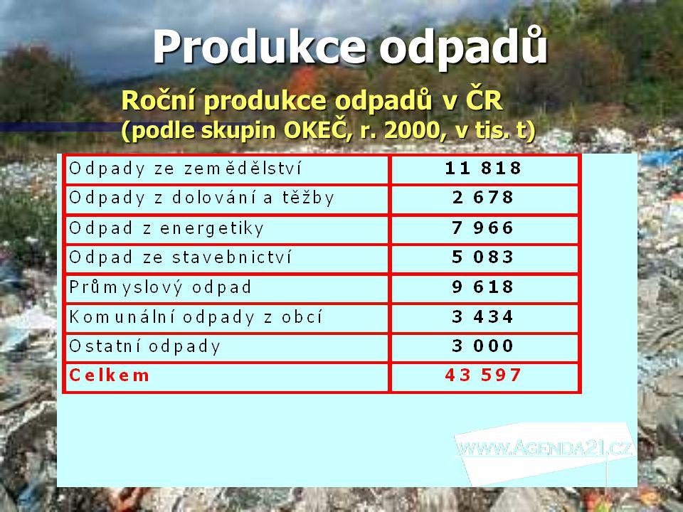 Produkce odpadů Roční produkce odpadů v ČR (podle skupin OKEČ, r. 2000, v tis. t)