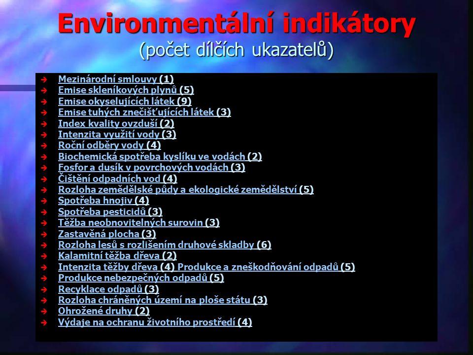 Environmentální indikátory (počet dílčích ukazatelů)   Mezinárodní smlouvy (1) Mezinárodní smlouvy   Emise skleníkových plynů (5) Emise skleníkových plynů   Emise okyselujících látek (9) Emise okyselujících látek   Emise tuhých znečišťujících látek (3) Emise tuhých znečišťujících látek   Index kvality ovzduší (2) Index kvality ovzduší   Intenzita využití vody (3) Intenzita využití vody   Roční odběry vody (4) Roční odběry vody   Biochemická spotřeba kyslíku ve vodách (2) Biochemická spotřeba kyslíku ve vodách   Fosfor a dusík v povrchových vodách (3) Fosfor a dusík v povrchových vodách   Čištění odpadních vod (4) Čištění odpadních vod   Rozloha zemědělské půdy a ekologické zemědělství (5) Rozloha zemědělské půdy a ekologické zemědělství   Spotřeba hnojiv (4) Spotřeba hnojiv   Spotřeba pesticidů (3) Spotřeba pesticidů   Těžba neobnovitelných surovin (3) Těžba neobnovitelných surovin   Zastavěná plocha (3) Zastavěná plocha   Rozloha lesů s rozlišením druhové skladby (6) Rozloha lesů s rozlišením druhové skladby   Kalamitní těžba dřeva (2) Kalamitní těžba dřeva   Intenzita těžby dřeva (4) Produkce a zneškodňování odpadů (5) Intenzita těžby dřevaProdukce a zneškodňování odpadů   Produkce nebezpečných odpadů (5) Produkce nebezpečných odpadů   Recyklace odpadů (3) Recyklace odpadů   Rozloha chráněných území na ploše státu (3) Rozloha chráněných území na ploše státu   Ohrožené druhy (2) Ohrožené druhy   Výdaje na ochranu životního prostředí (4) Výdaje na ochranu životního prostředí