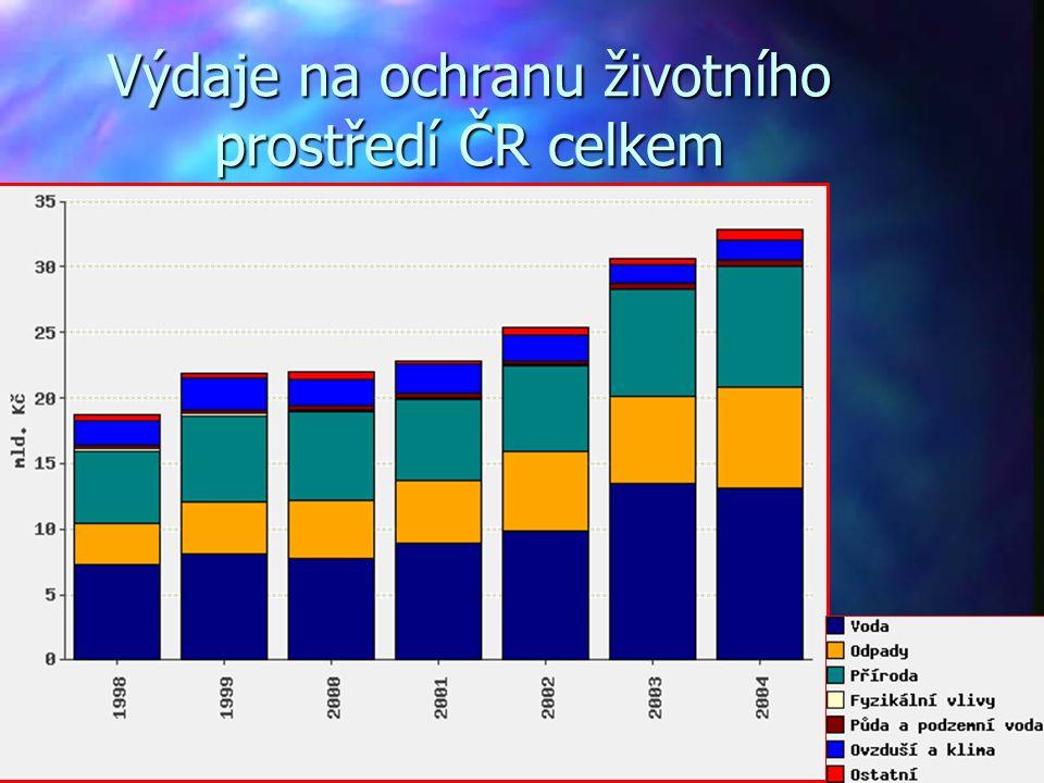 Výdaje na ochranu životního prostředí ČR celkem