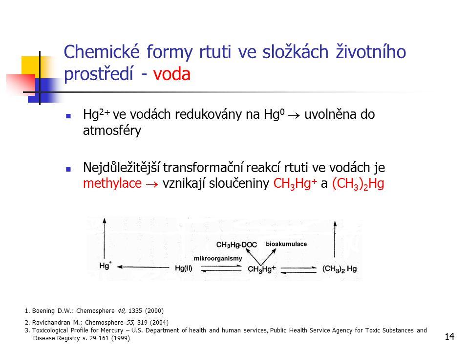 14 Chemické formy rtuti ve složkách životního prostředí - voda Hg 2+ ve vodách redukovány na Hg 0  uvolněna do atmosféry Nejdůležitější transformační
