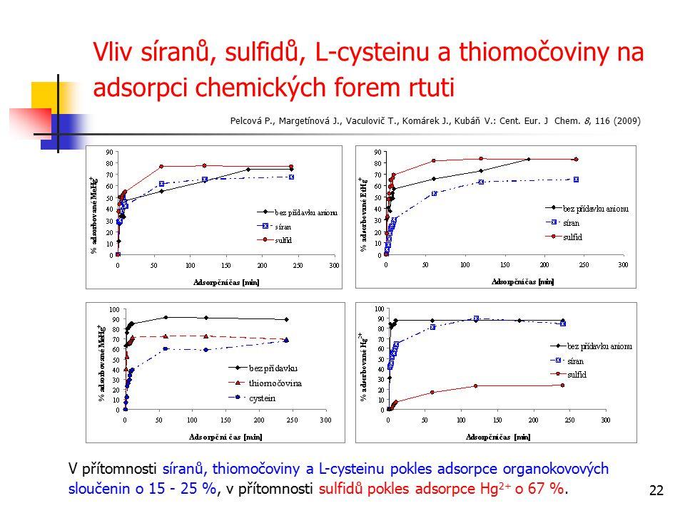 22 Vliv síranů, sulfidů, L-cysteinu a thiomočoviny na adsorpci chemických forem rtuti V přítomnosti síranů, thiomočoviny a L-cysteinu pokles adsorpce