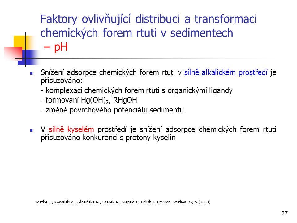 27 Faktory ovlivňující distribuci a transformaci chemických forem rtuti v sedimentech – pH Snížení adsorpce chemických forem rtuti v silně alkalickém