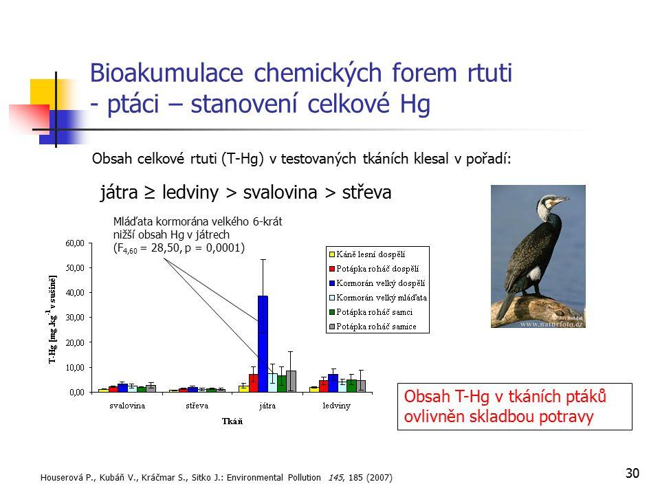 30 Bioakumulace chemických forem rtuti - ptáci – stanovení celkové Hg Obsah celkové rtuti (T-Hg) v testovaných tkáních klesal v pořadí: játra ≥ ledvin