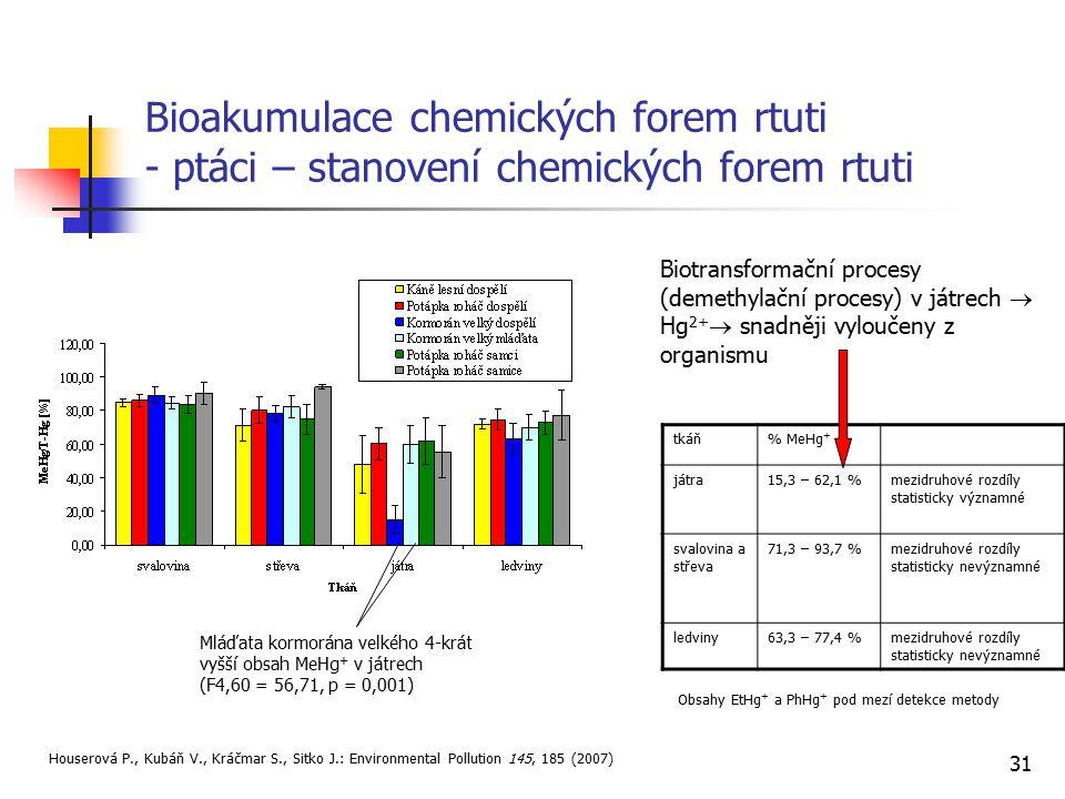 31 Bioakumulace chemických forem rtuti - ptáci – stanovení chemických forem rtuti tkáň% MeHg + játra15,3 – 62,1 %mezidruhové rozdíly statisticky význa