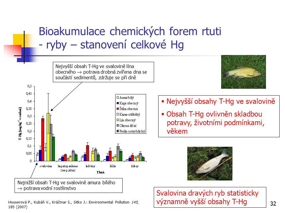 32 Bioakumulace chemických forem rtuti - ryby – stanovení celkové Hg  Nejvyšší obsahy T-Hg ve svalovině  Obsah T-Hg ovlivněn skladbou potravy, život