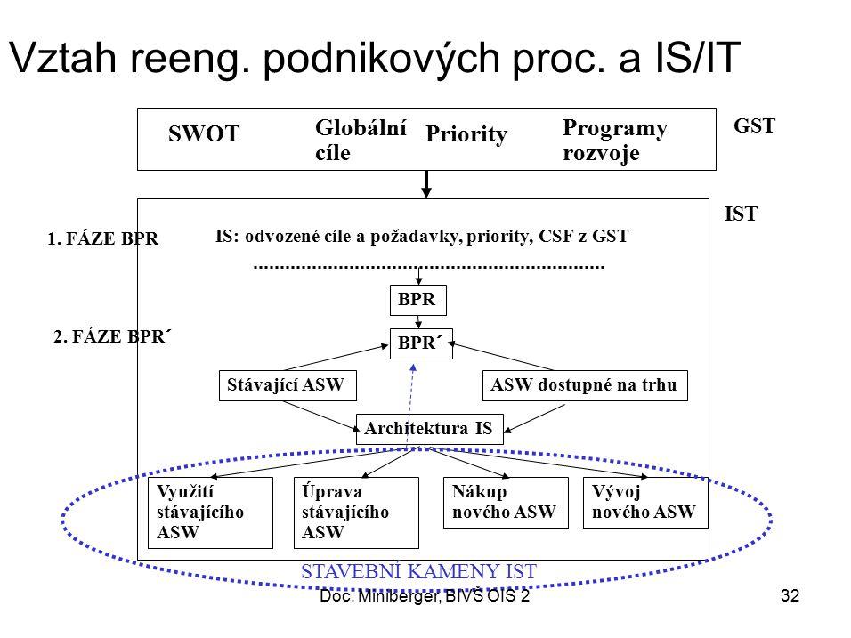 33 Od cílů podniku k funkčním oblastem Cíle IS/IT Požadavky na IS/IT Funkce IS BPR Funkce stávajícího IS Funkce ASW dostupných na trhu Vymezení FO Projekty IS/IT Výsledky SWOT Podnikové cíle Trendy IS/IT Stav IS/IT podniku Stav IS/IT konkurence a partnerů GST Vize IS/IT IST Priority cílů Priority požadavků Priority funkcí Priority oblastí Priority projektů Doc.