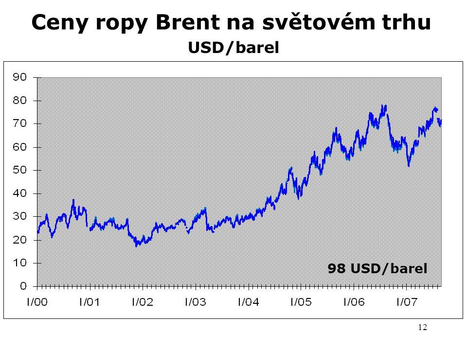 12 Ceny ropy Brent na světovém trhu USD/barel 77 USD/barel 98 USD/barel