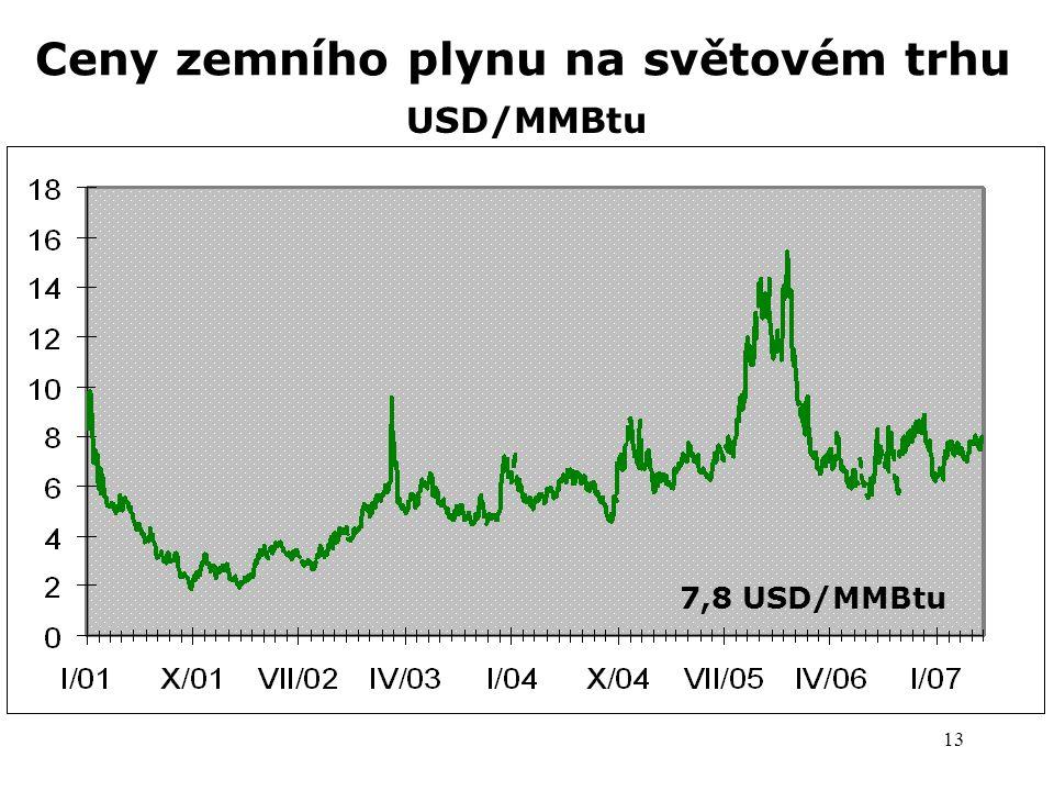 13 Ceny zemního plynu na světovém trhu USD/MMBtu 7,8 USD/MMBtu